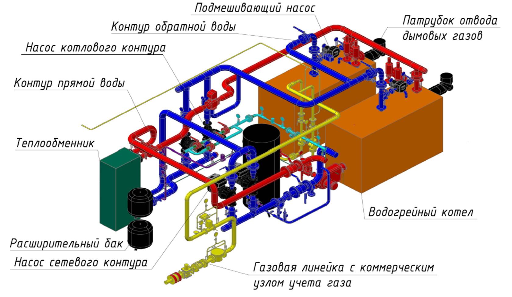 к какому объекту относится водогрейная газовая котельная